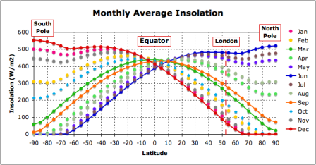 Monthly averaged insolation plotted versus latitude for each month of the year