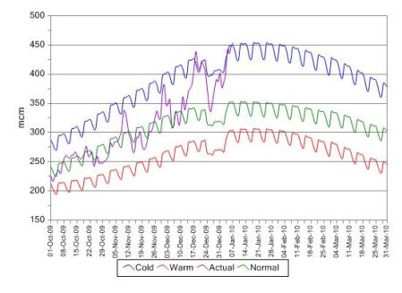 Gas Demand predicted and actual from October 2009 to March 2010. Downloaded from National Grid on 8th January 2010