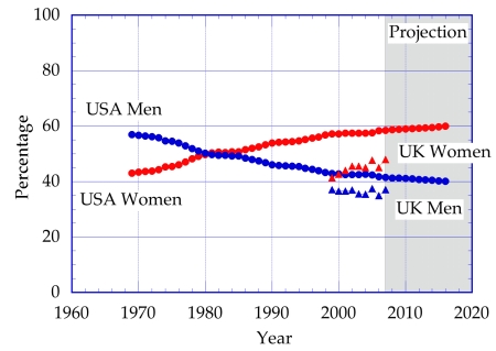 Male and Female participation in Higher Education 1969 to 2007