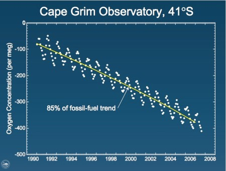 Graph showing the depletion of atmospheric oxygen due to fossil fuel burning