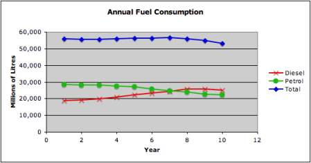 Transport Fuel Consumption 2000 to 2010