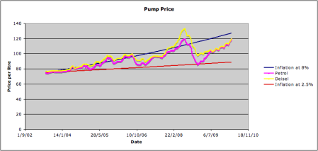 Weekly UK Fuel Prices 2003 to 2010