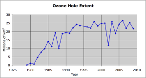 Ozone Hole Extent in millions of square kilometres from 1975 to 2010: Source Ozone Hole Watch