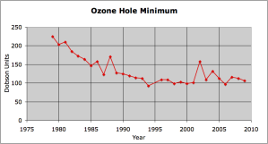 Ozone Hole minimum value in Dobson Units from 1975 to 2010: Source Ozone Hole Watch
