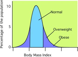 The normal distribution of Body mass Index and what I think one would rationally expect to call normal, and overweight