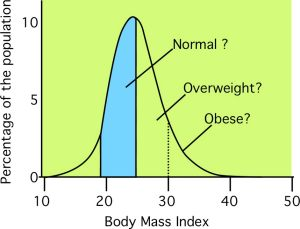 Medical classification of terms 'normal' 'overweight' and 'obese' in terms of Body Mass Index