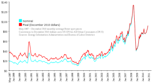 The price of Brent Crude Oil since 1987: Picture from Wikipedia