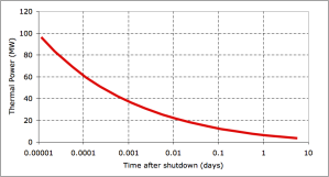Graph showing estimated thermal power released as a function of time after shutdown: Note the logarithmic time scale: Figure re-caluated using sources from Wikipedia