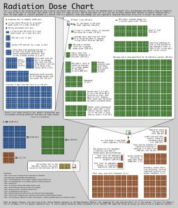xkcd illustration of radiation dose