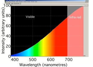 Spectrum of Incandescent light bulb