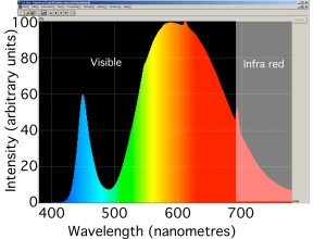 The spectrum of an LED light bulb. Notice the bright blue emission from the LED itself and the fluorescence of the phosphor in the green, yellow and red. Click for enlarged image.