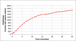 Graph of the brightness of a compact fluorescent light bulb versus time.