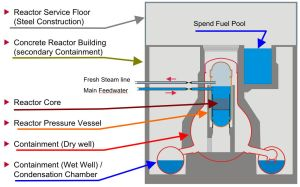 The structure of each reactor.