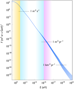 The spectrum of cosmic rays: cosmic ray flux verus particle energy.