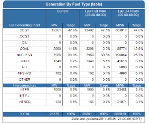 Electricity Generation by source for 1st May 2011