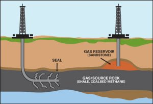 Illustration of the concept of shale gas capture by 'fracking'.