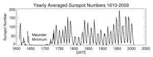 Early Sunspot Numbers