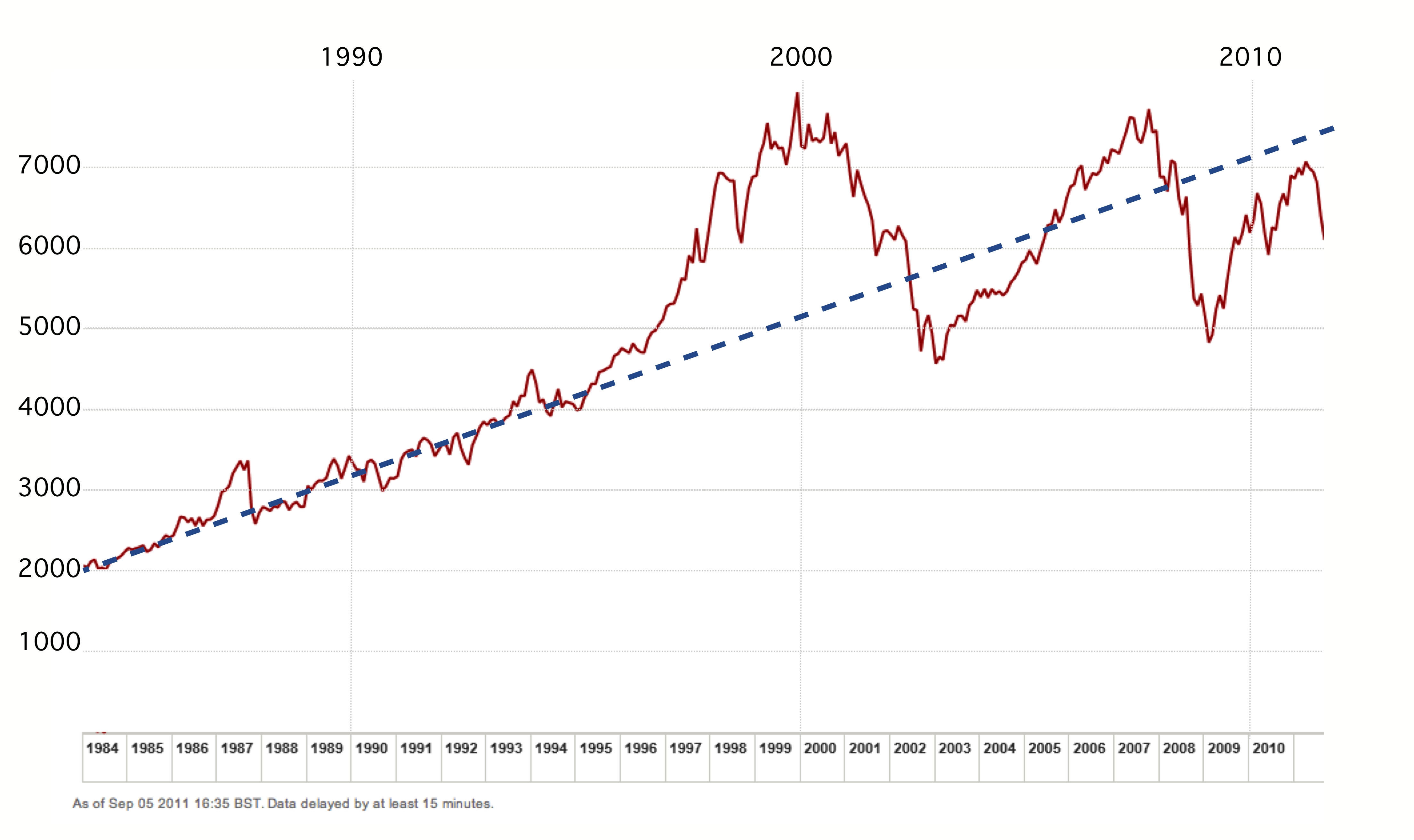 Trends in the FTSE 100 | Protons for Breakfast Blog