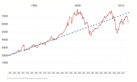 27 years of data for the FTSE100 Share Index. Also shown is a line which follows the trend of the index from 1984 to 1994. Data from the Financial Times