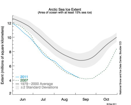 The annual melting of arctic sea reaches its maximum extent in September. This year the melting has been roughly similar to 2007, the greatest extent of melting since humans evolved as a separate species. Click for a larger Image. Data from NSIDC