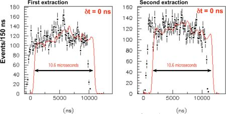 The averaged arrival times of neutrinos