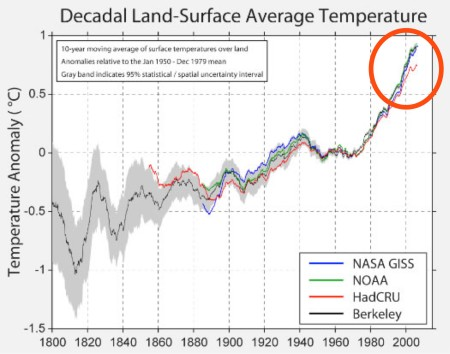 The estimated change in the average temperature of the Earth (in degrees Celsius) compared with a baseline average temperature over the period 1950 to 1980. The new analysis extends back to 1800. Picture from the BEST. Click for larger version.
