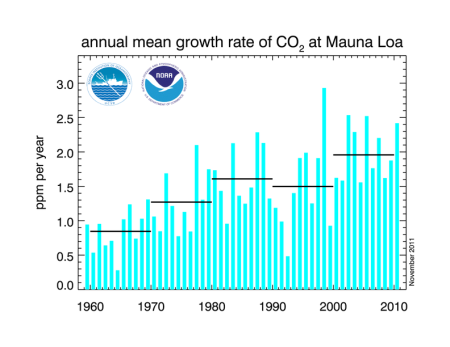 NOAA data showing the rate of rise of CO2 concentrations. It appears to be accelerating.