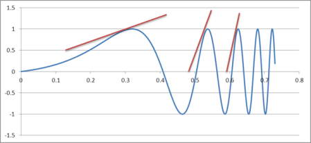 A graph showing how one quantity varies when another quantity changes. Calculus allows scientists and mathematicians to study the rate of change - or the slope - of such graphs.