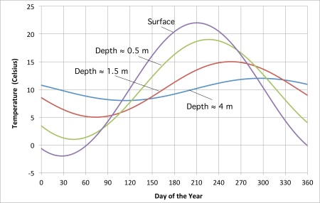 Amplitude versus time versus depth