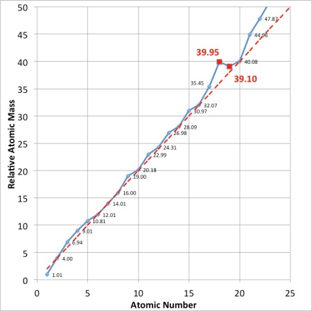 Graph showing the relative mass of atoms as the number of protons - the atomic number - increases. Notice that Argon is out of sequence - it is heavier than the element with one more proton. Why?