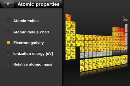 PSE Electronegativity