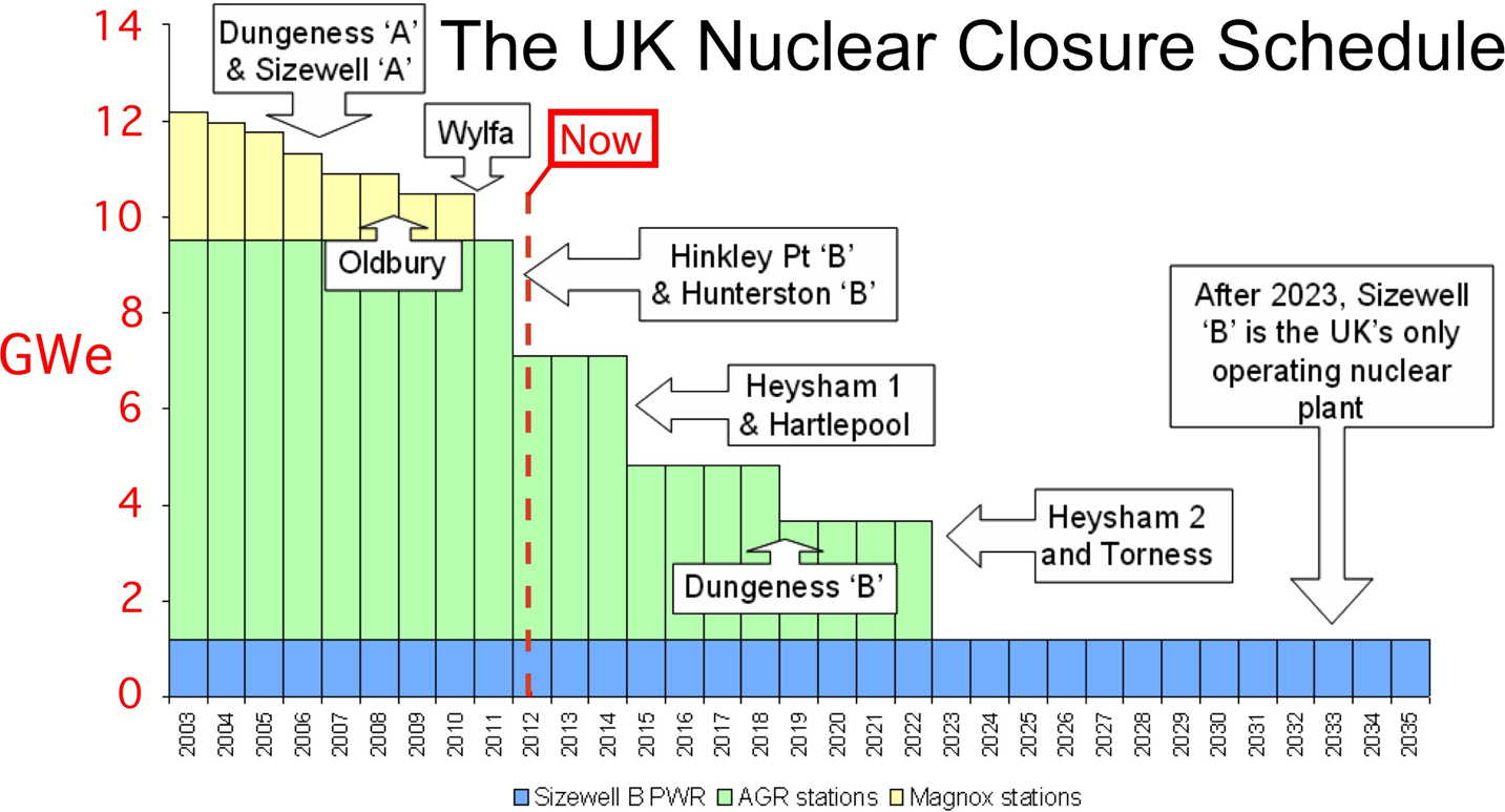 science in the news nuclear power coursework