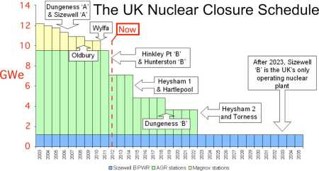 Nuclear Closures