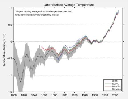 decadal-land-surface-average-temperature-berkeley-earth