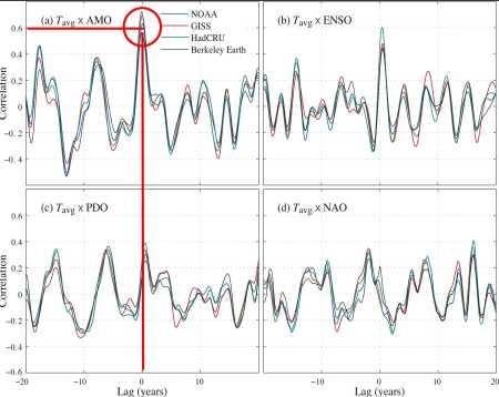 Berkeley Correlations