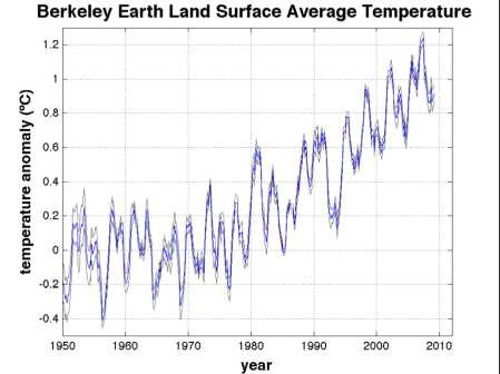 Annualised data for the air temperature above the land surface of the Earth. Do you think this shows a graph in which the warming trend has stopped. Data From Berkeley Earth Group