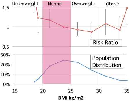 BMI Mortality