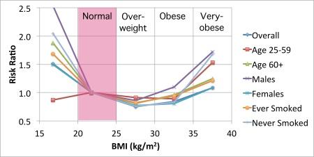 BMI Mortality versus age