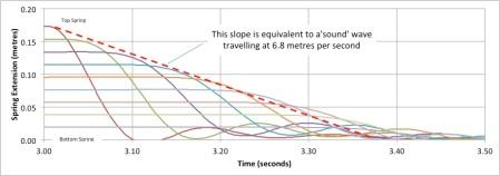 Slinky Graph 2