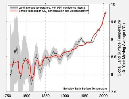 decadal-with-forcing