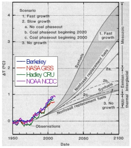 In 1981 Hansen et al made predictions for the change in global mean temperature expected over the course of the coming century. The figure shows their predictions along side 4 independent estimates of what has actually happened.