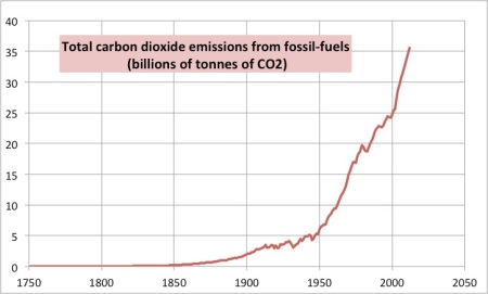 Since the dawn of time we have emitted approximately 1271 billions tonnes of carbon dioxide and we show no signs of slowing down. In 2008 we emitted approximately 32 billion tonnes of carbon dioxide. The BBC figure for 2012 is 35.6 billion tonnes.