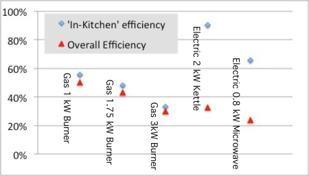 The efficiency of different ways of heating water. The blue dots show the efficiency with which fuel supplied to the kitchen is converted to heat energy in the water. The red dots show the efficiency when taking account of the conversion of chemical energy from the primary fuels. Teh shocking news is that even when boiling water slowly with gas, around half of teh energy is wasted! If one is boiling the water quickly then there is no difference in overall efficiency. The efficiency of different ways of heating water. The blue dots show the efficiency with which fuel supplied to the kitchen is converted to heat energy in the water. The red dots show the efficiency when taking account of the conversion of chemical energy from the primary fuels. Teh shocking news is that even when boiling water slowly with gas, around half of teh energy is wasted! If one is boiling the water quickly then there is no difference in overall efficiency. The efficiency of different ways of heating water. The blue dots show the efficiency with which fuel supplied to the kitchen is converted to heat energy in the water. The red dots show the efficiency when taking account of the conversion of chemical energy from the primary fuels. Teh shocking news is that even when boiling water slowly with gas, around half of teh energy is wasted! If one is boiling the water quickly then there is no difference in overall efficiency.