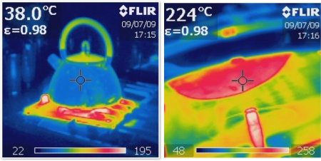 Two images of a kettle on a hob taken using infra red light. The image on the left shows the general situation of the kettle - notice the hot handle! The thermograph on the left shows details of the base with an estimated temperature of approximately 224 C