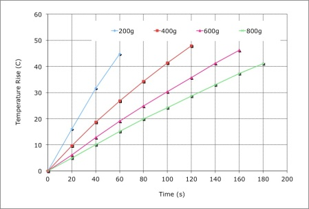 The temperature rise versus time of four different amounts of water on a 1.75 kW burner