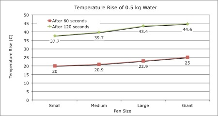 The temperature rise after 60 seconds and 120 seconds of 500 g water heated in four different size pans.