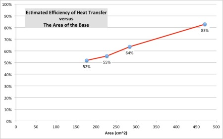 Estimated efficiency of heat transfer to a pan versus the area of the base of the pan.
