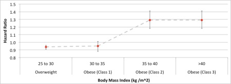 The relative risk of having a Body Mass Index in different ranges. Being overweight or being obese (Class I) results in a lower risk of death than being 'normal'.
