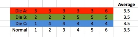 Table showing the numbers on the face of each of the dice. The colour code is A = Red, B = Yellow and C = Green