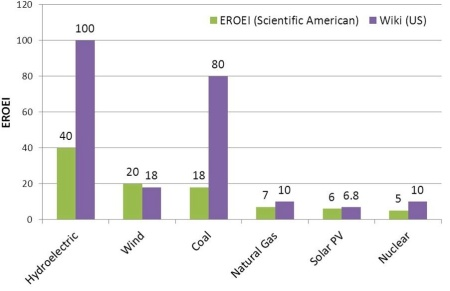 The Ratio of the Energy Returned divided by the Energy Invested in producing electricity. The Green bars are global estimates and the purple bars apply to the US. There is considerable uncertainty in the numbers